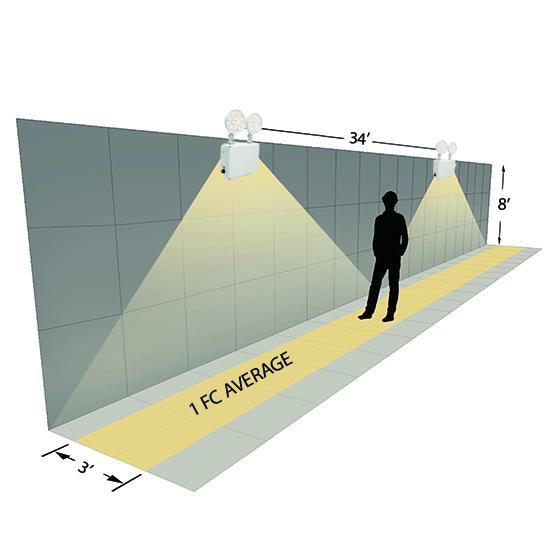 LED Weatherproof Emergency Light Photometrics